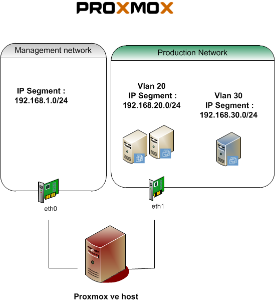 Basic VLAN Configuration with ProxMox VE – Griffon's IT Library