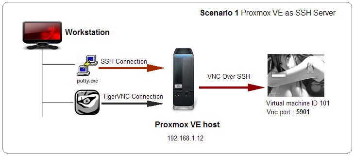 Proxmox VE 2 x – VNC over SSH Connections using a external